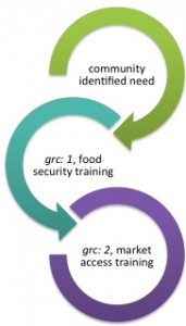 the grc continuum